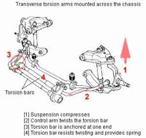 Torsion bar suspension2