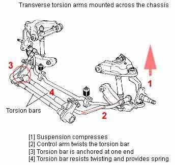 how it works, automobile suspension, front suspension ... 2002 chrysler 300m suspension diagram 300sd torsion bar suspension diagram #9