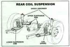 rearcoil